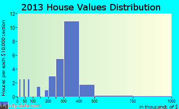 Cedar Rock home values distribution