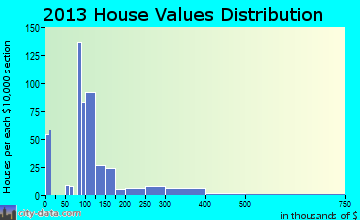 China Grove home values distribution