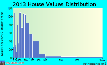Crestline home values distribution