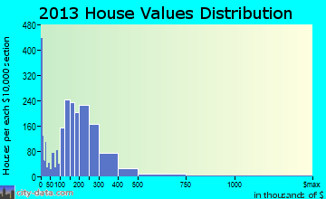 Clemmons home values distribution