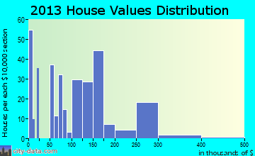 Clyde home values distribution