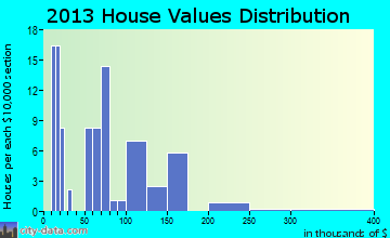 Cofield home values distribution