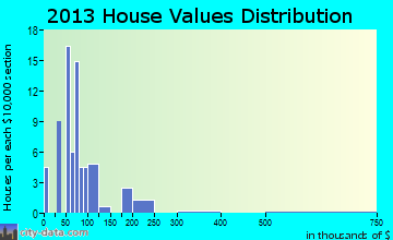 Colerain home values distribution