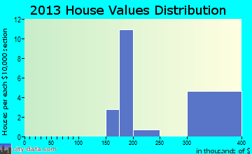 Cromberg home values distribution