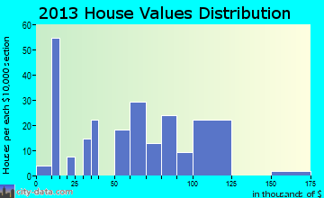 Conetoe home values distribution