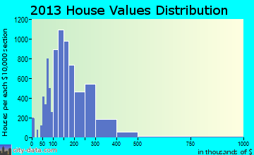 Concord home values distribution