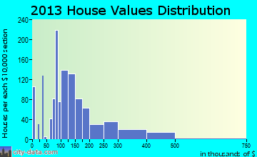 Conover home values distribution