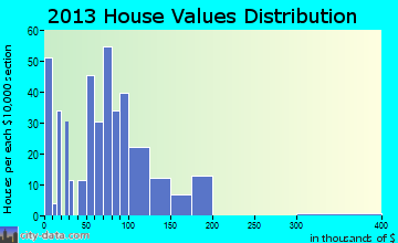Cooleemee home values distribution
