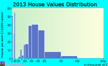 Crockett home values distribution
