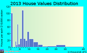 Cricket home values distribution