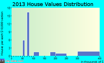 Danbury home values distribution