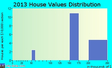 Delway home values distribution
