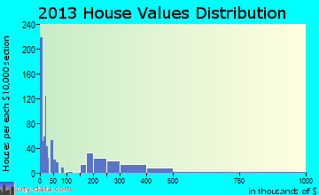 Cudahy home values distribution