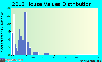 Dobbins Heights home values distribution