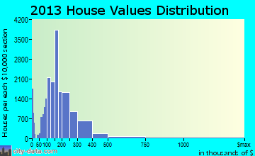 Durham home values distribution