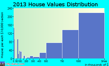 Cupertino home values distribution