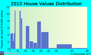 Elk Park home values distribution