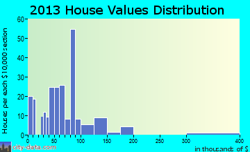 Ellerbe home values distribution