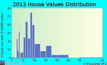 Elm City home values distribution