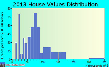 Enfield home values distribution