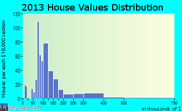 Enochville home values distribution