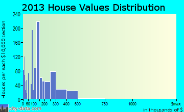 Etowah home values distribution