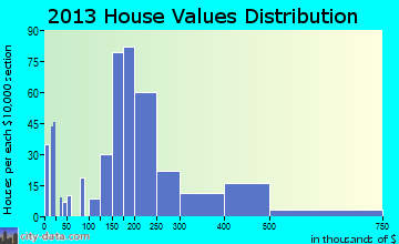 Fairfield Harbour home values distribution