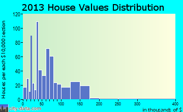 Fairmont home values distribution