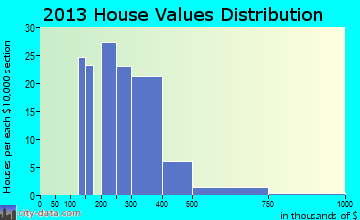 Cutten home values distribution