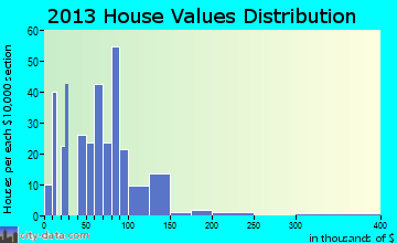 Faison home values distribution