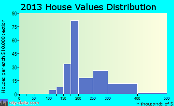 Fearrington home values distribution