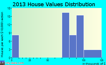 Fort Bragg home values distribution