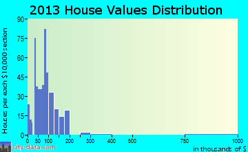 Franklinton home values distribution