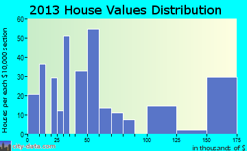 Garysburg home values distribution