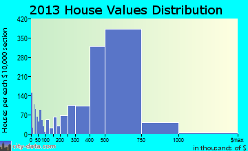 Daly City home values distribution
