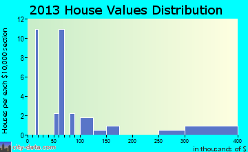 Godwin home values distribution