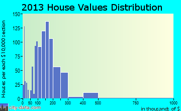 Gibsonville home values distribution