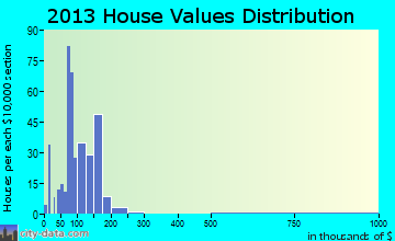 Glen Alpine home values distribution