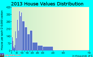 Goldsboro home values distribution