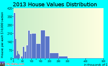 Graham home values distribution