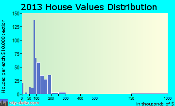 Grifton home values distribution