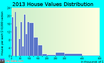 Grover home values distribution