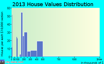 Harkers Island home values distribution