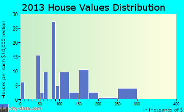 Harmony home values distribution