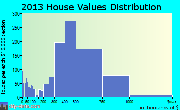 Davis home values distribution