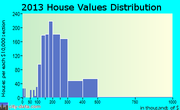 Harrisburg home values distribution