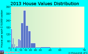 Havelock home values distribution