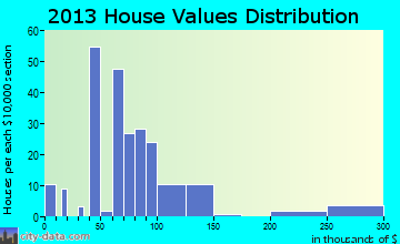 High Shoals home values distribution