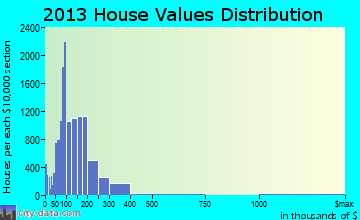 High Point home values distribution