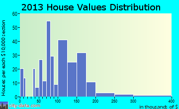 Hildebran home values distribution